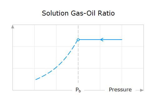 Property-Behavior-02-Solution-Gas-Oil-Ratio-Above-Bubble-Point-Pressure