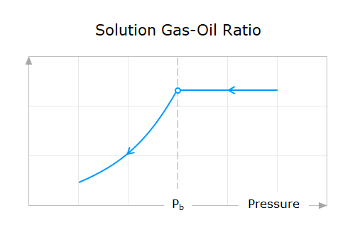 Property-Behavior-03-Solution-Gas-Oil-Ratio-Above-And-Below-Bubble-Point-Pressure