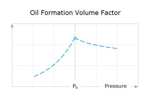 Black Oil PVT Property Behavior — Oil Formation Volume Factor Versus Pressure