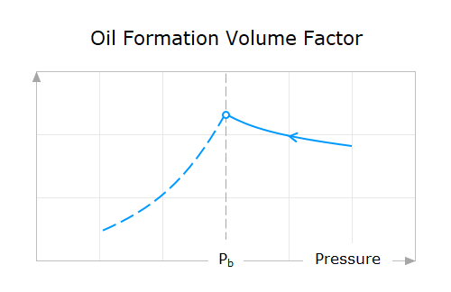 Property-Behavior-05-Oil-Formation-Volume-Factor-Above-Bubble-Point-Pressure