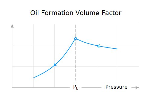 Property-Behavior-06-Oil-Formation-Volume-Factor-Above-And-Below-Bubble-Point-Pressure
