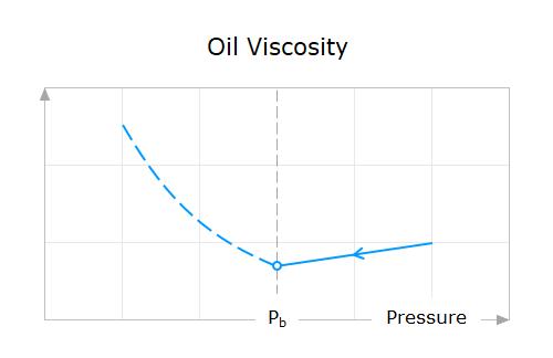 Property-Behavior-08-Oil-Viscosity-Above-Bubble-Point-Pressure