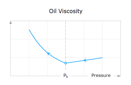 Property-Behavior-09-Oil-Viscosity-Above-And-Below-Bubble-Point-Pressure