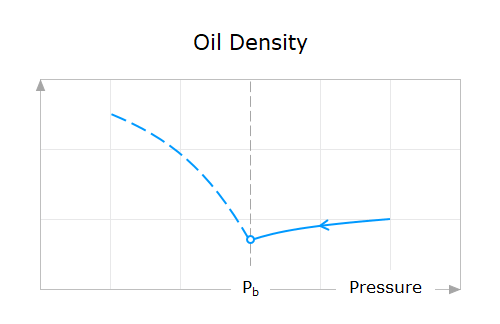 Property-Behavior-11-Oil-Density-Above-Bubble-Point-Pressure