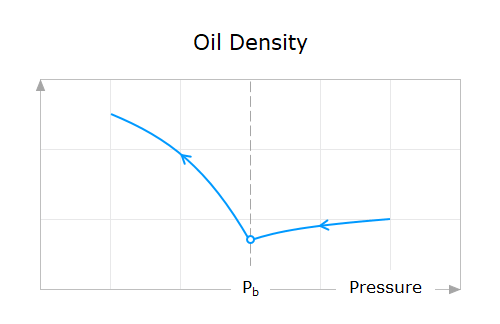 Property-Behavior-12-Oil-Density-Above-And-Below-Bubble-Point-Pressure
