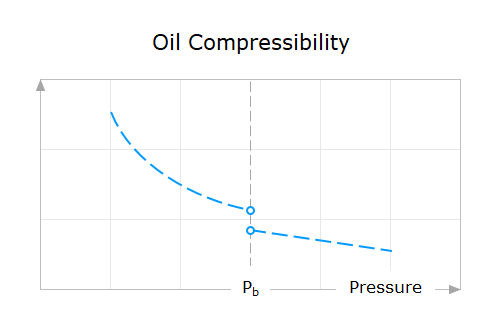 Property-Behavior-13-Oil-Compressibility-Versus-Pressure