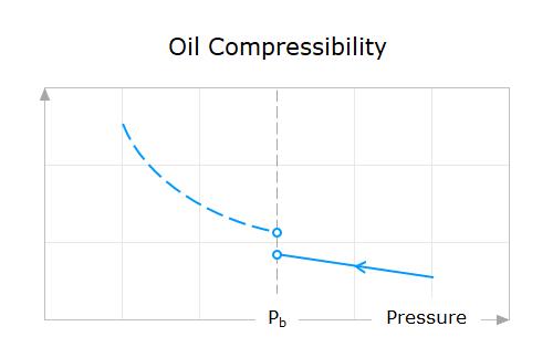 Property-Behavior-14-Oil-Compressibility-Above-Bubble-Point-Pressure