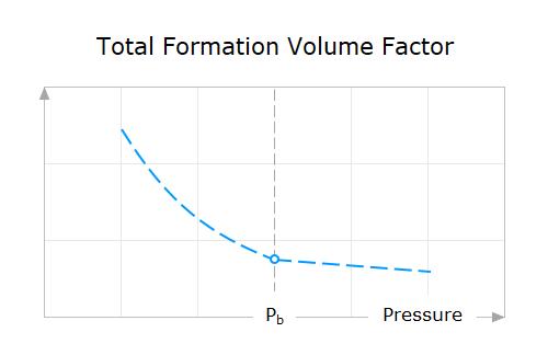 Property-Behavior-16-Total-Formation-Volume-Factor-Versus-Pressure