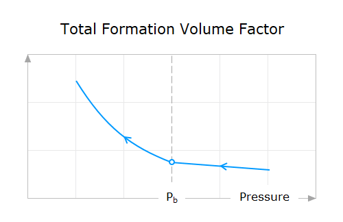 Property-Behavior-18-Total-Formation-Volume-Factor-Above-And-Below-Bubble-Point-Pressure
